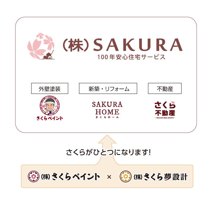 株式会社SAKURAの住宅事業構成イメージ